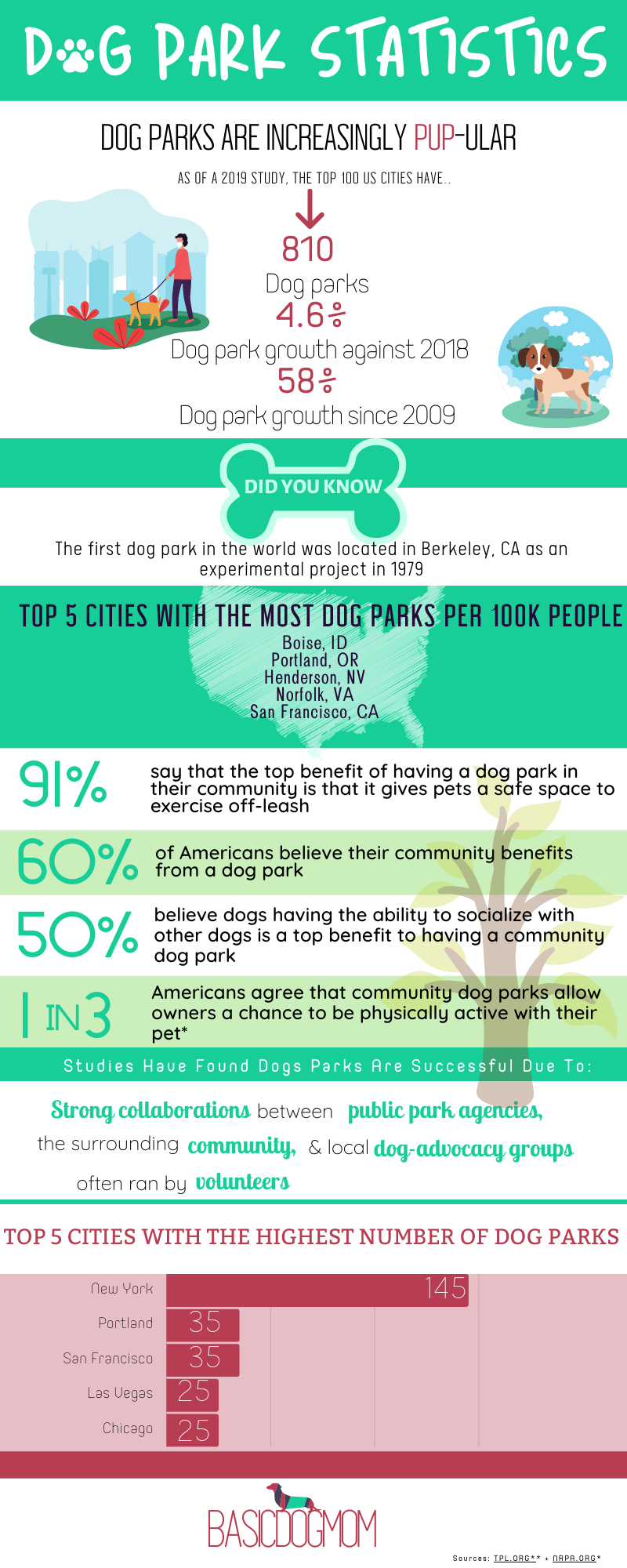 Dog park statistics that show how dog parks are increasing in popularity through the years and how it benefits both humans and dogs.